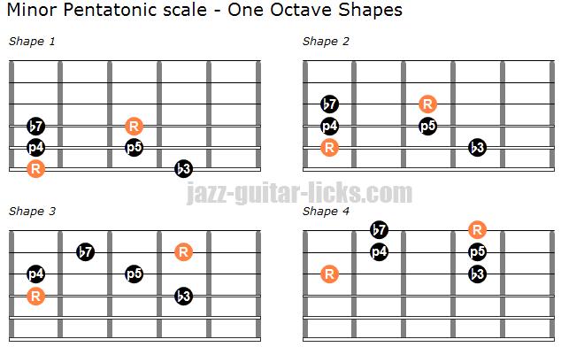 picture regarding Guitar Pentatonic Scale Chart Printable named The Minimal Pentatonic Scale Guitar Lesson, Diagrams Licks