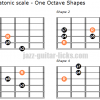 Minor pentatonic scale one octave shapes