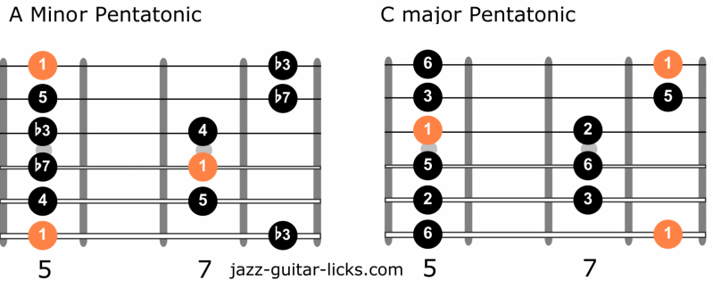Minor pentatonic scales guitar relative major
