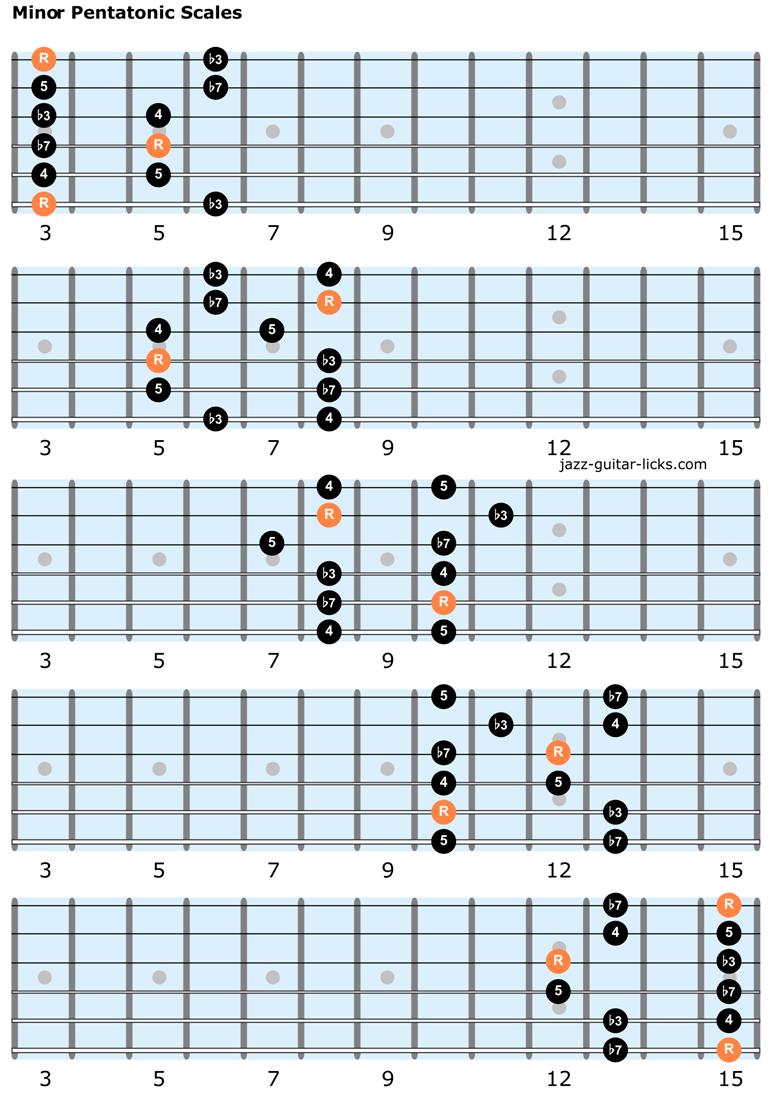 Minor pentatonic scales guitar