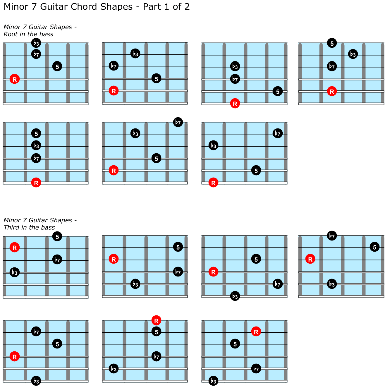 Minor seventh chord positions on guitar