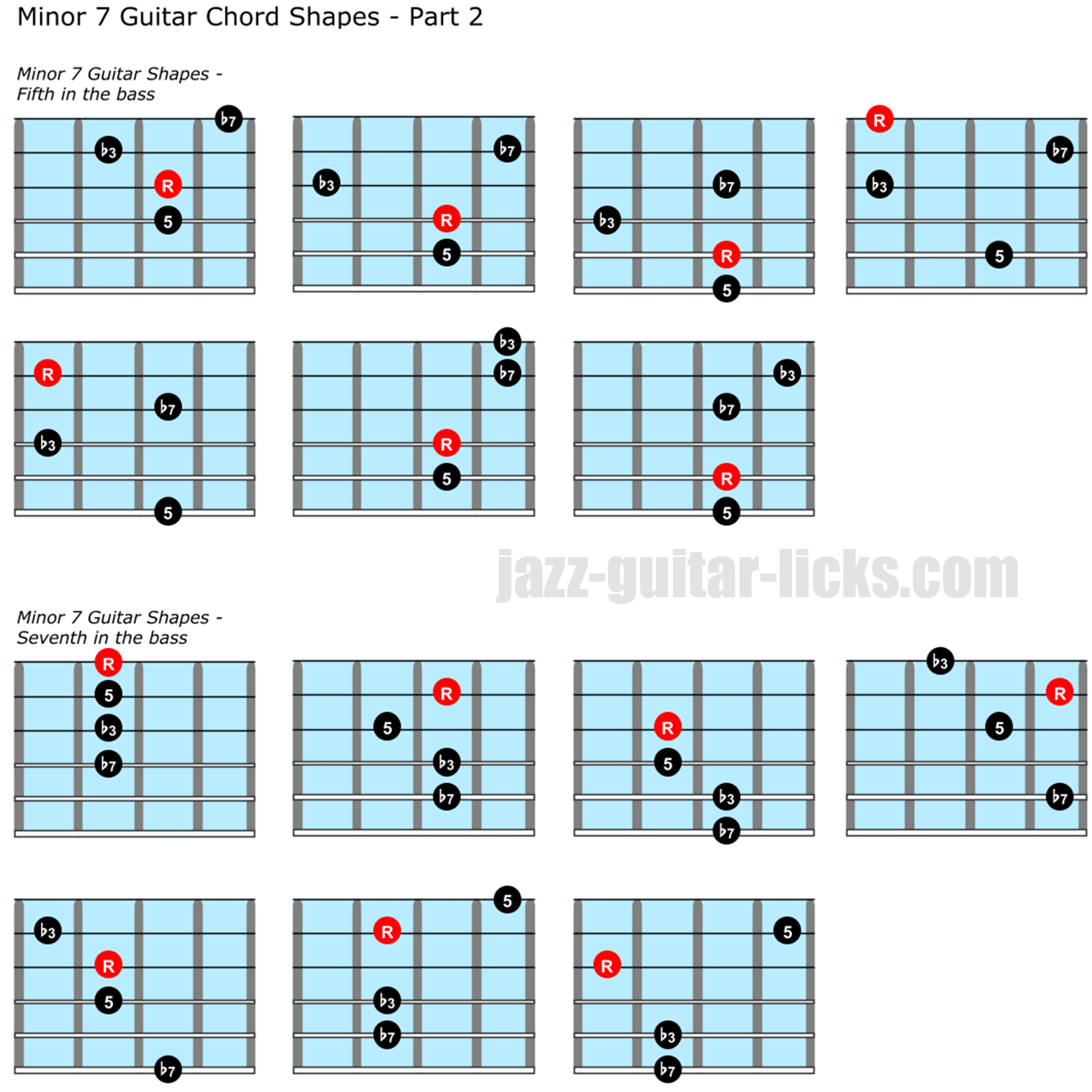 Minor seventh chord guitar chord shapes