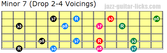 Minor 7 Guitar Chords - Drop 2, Drop 3 and Drop 2-4 Voicings