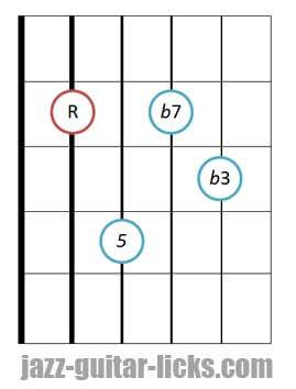 Minor seventh guitar chord diagram 5