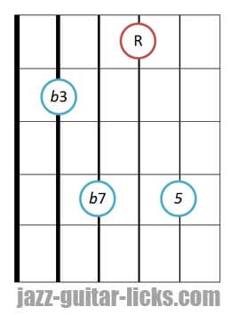 Minor seventh guitar chord diagram 5 2