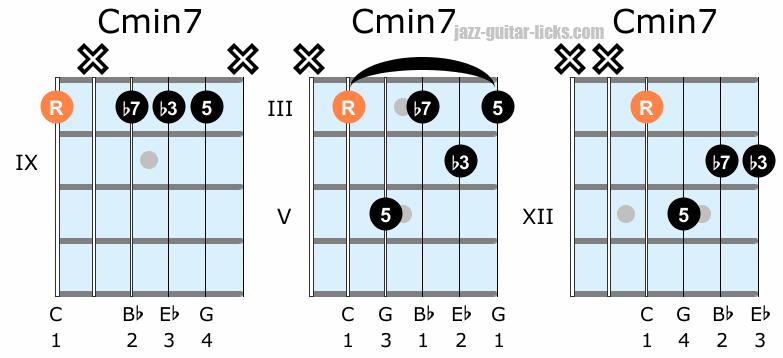 Minor seventh guitar chords