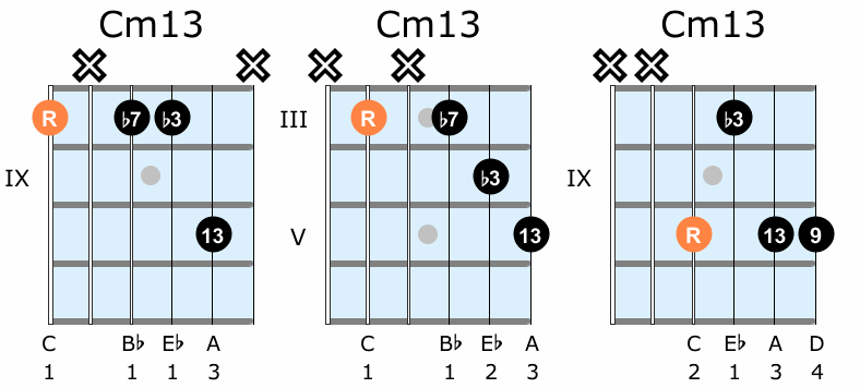Minor thirteenth guitar chord diagrams