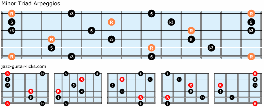 Minor triad arpeggios guitar