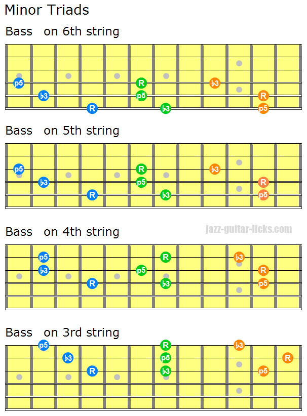 Minor triad guitar chords 1