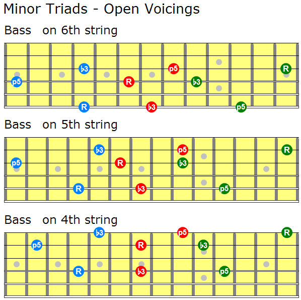 Minor triad open voicings for guitar 1