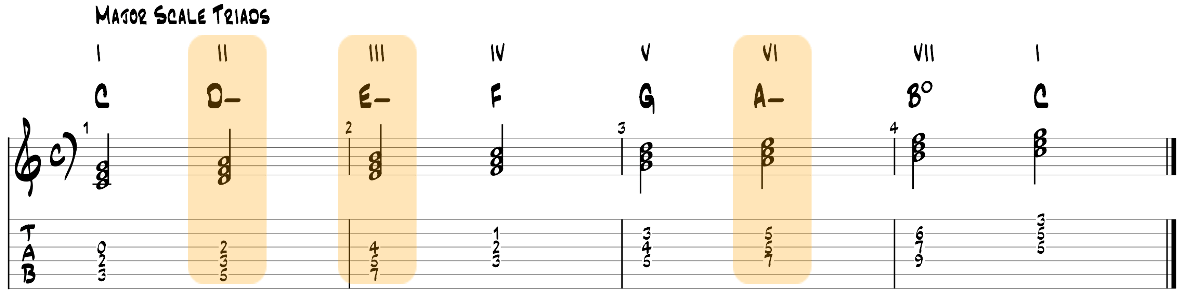 Minor triad pairs in the major scale