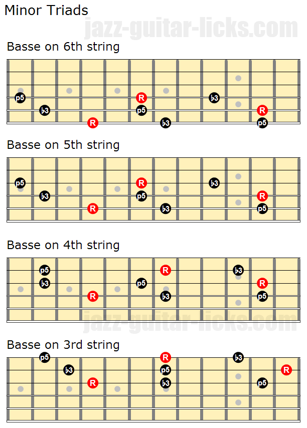 Minor triads close voicings and inversions