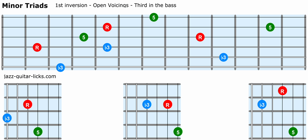 Minor triads guitar 1st inversion open voicings