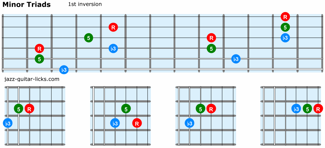 Minor triads guitar 1st inversion