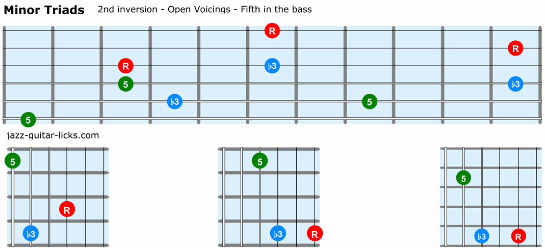 Minor triads guitar 2nd inversion open voicings