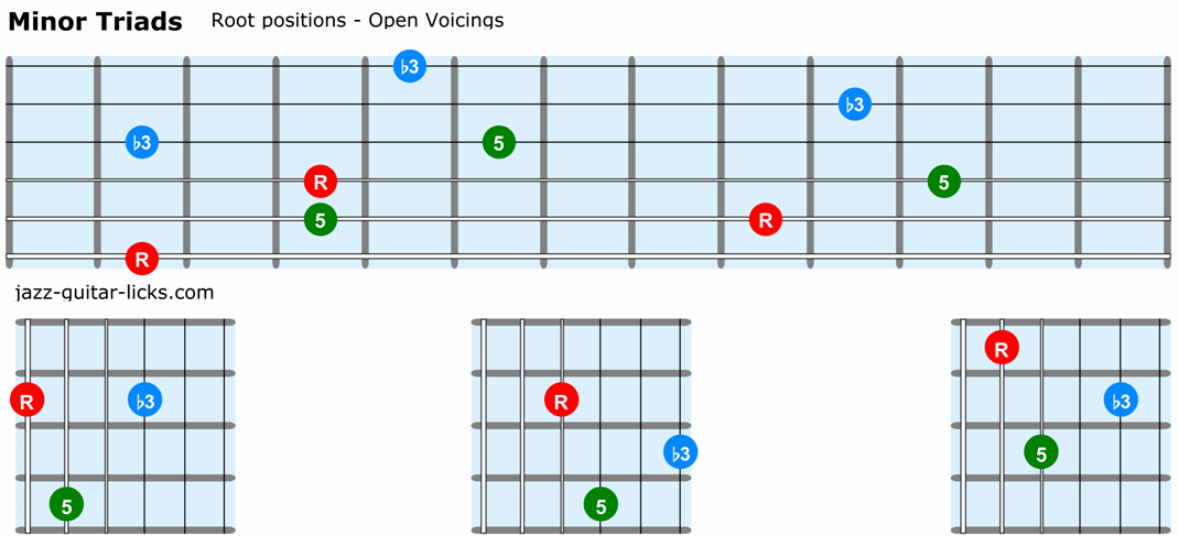 Minor triads guitar root positions open voicings