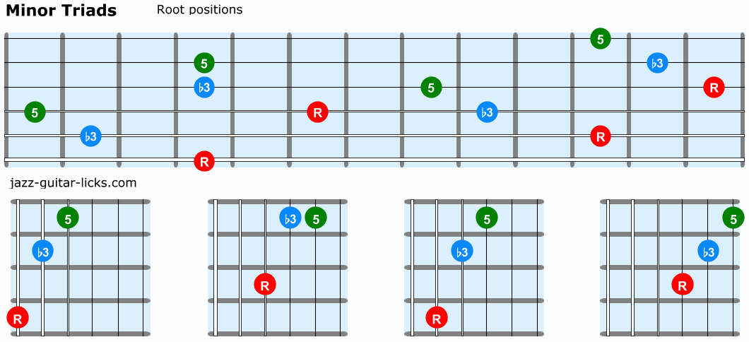 Minor triads guitar root positions