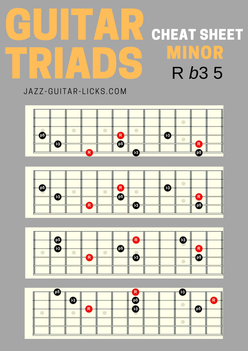 Minor triads guitar shapes