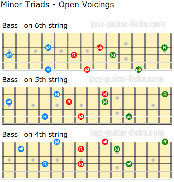 Minor triads open voicings 1
