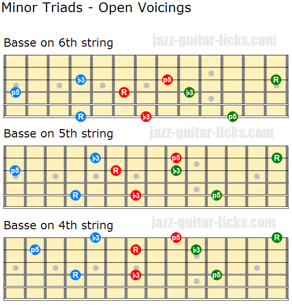 Minor triads open voicings