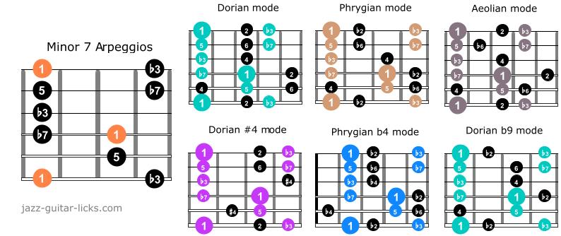 Minor7 arpeggio guitar scales 2