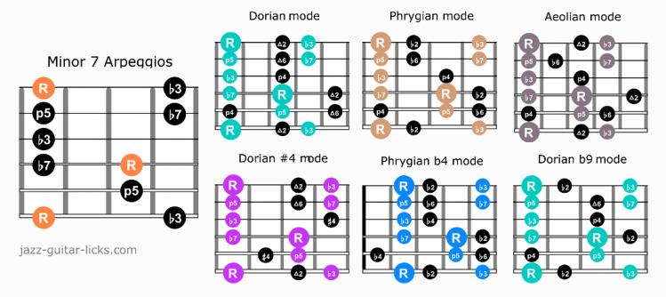 Minor 7 arpeggio guitar scales