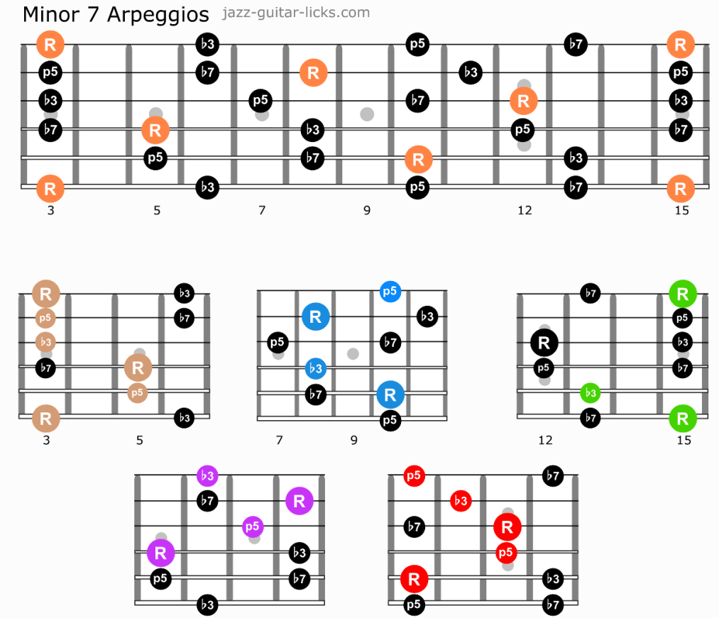 Minor 7 guitar arpeggios caged