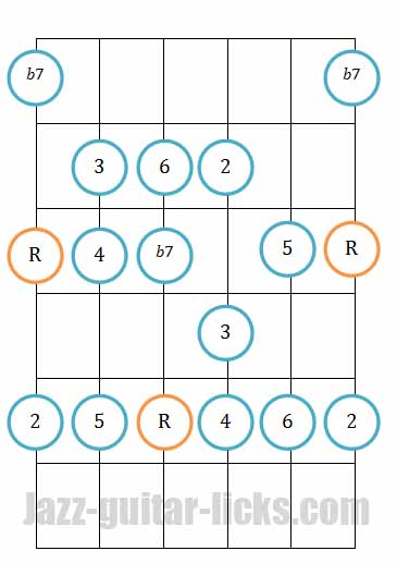 Mixolydian mode guitar diagram pattern 2