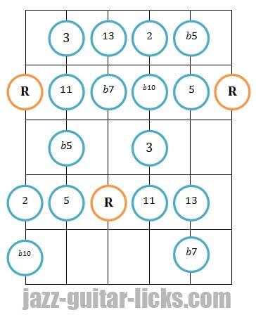 Mixo blues guitar diagram 1