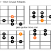 Mixoblues scale guitar charts
