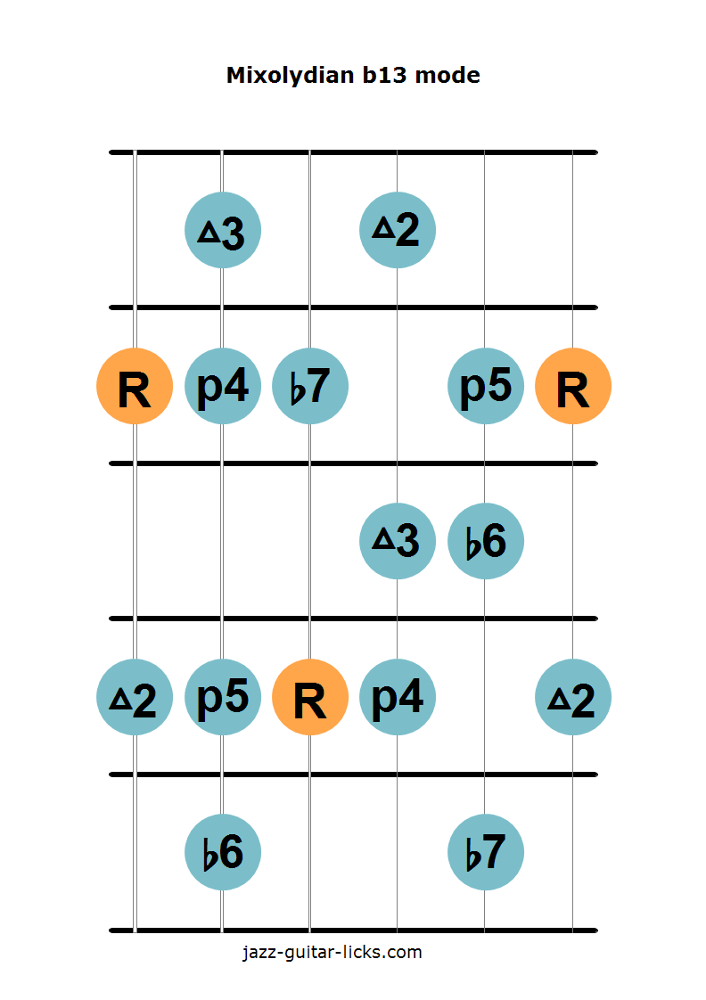 Mixolydian b13 scale guitar diagram 1