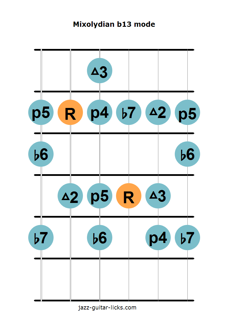 Mixolydian b13 scale guitar diagram 2