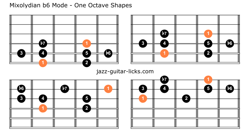 Mixolydian b13 mode one octave shapes guitar 1