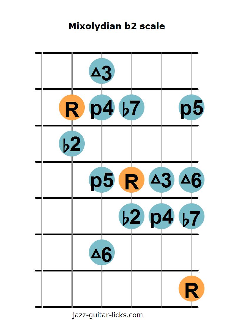 Mixolydian b2 scale 2