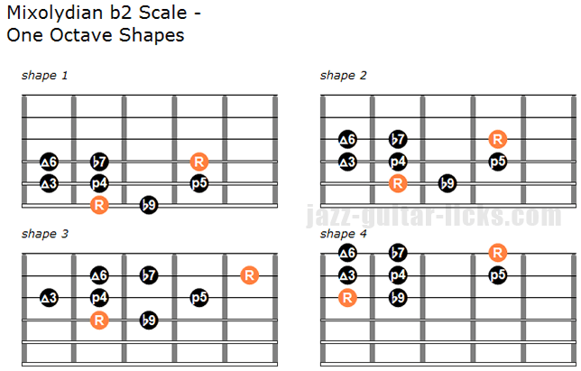 Mixolydian b2 scale one octave shapes