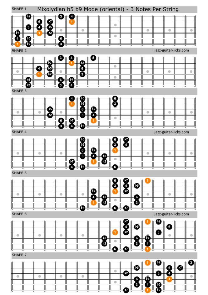 Mixolydian b5 b9 guitar scale