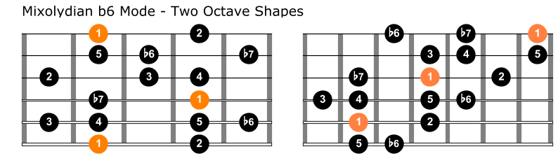 Mixolydian b6 mode two octave shapes guitar 1