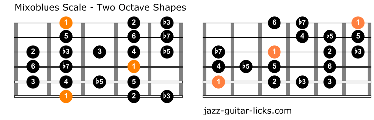 Mixolydian blues scale guitar positions