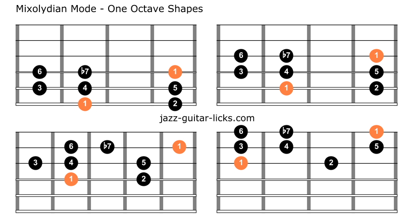 Mixolydian mode dominant scale one octave shapes 1
