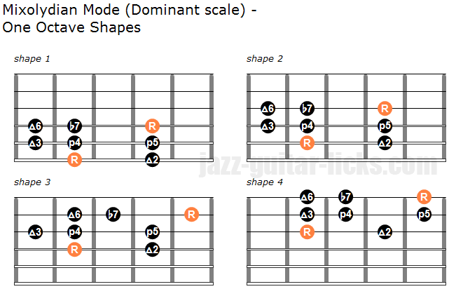 Mixolydian mode dominant scale one octave shapes