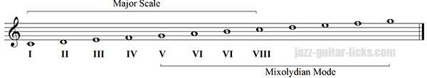 Mixolydian mode dominant scale