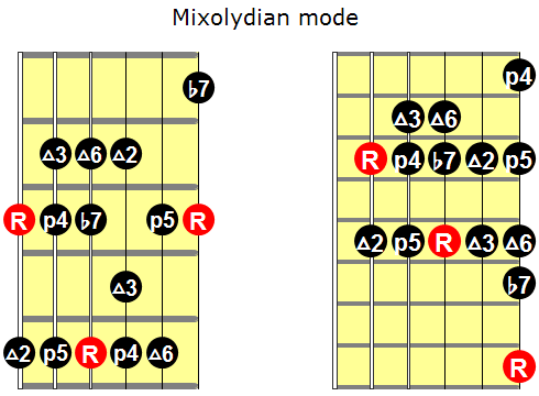 Mixolydian mode for guitar