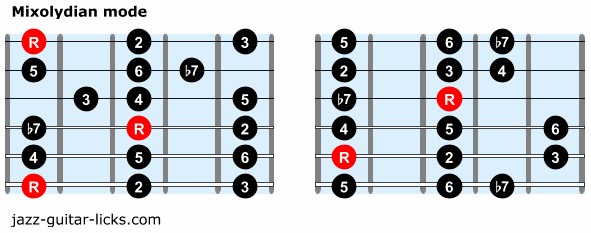 Mixolydian mode guitar