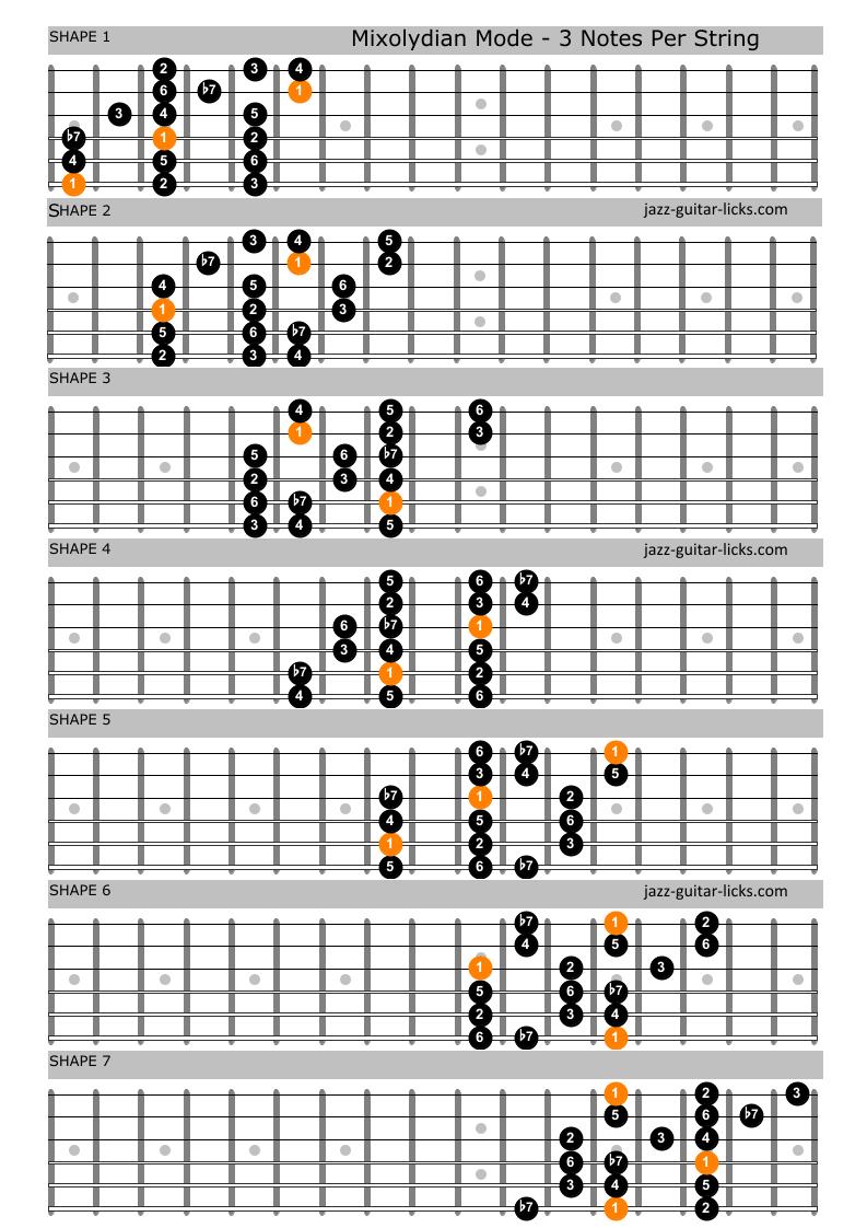 Mixolydian mode guitar positions