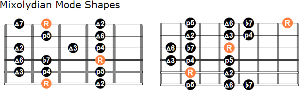 Mixolydian mode shapes 1