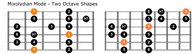 Mixolydian mode two octave shapes 1