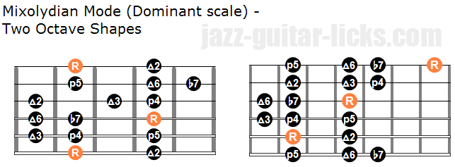 Dominant scale two octave shapes for guitar