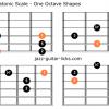 Mixolydian pentatonic scale guitar
