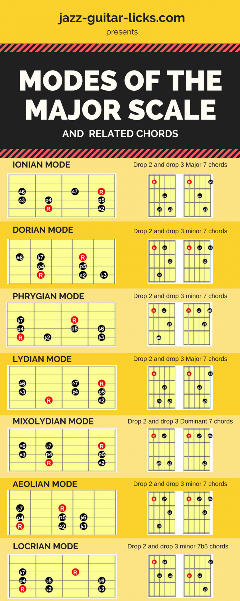 Modes of the major scale and chords for guitar