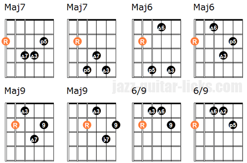 Non altered chords for lydian scale